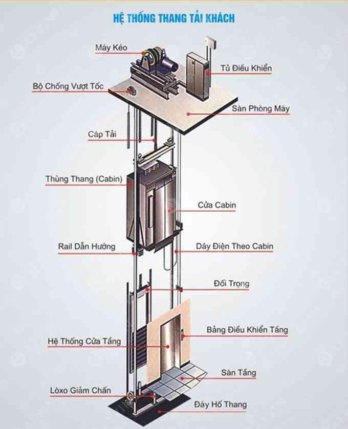 Sửa chữa bảo dưỡng thang máy cáp kéo